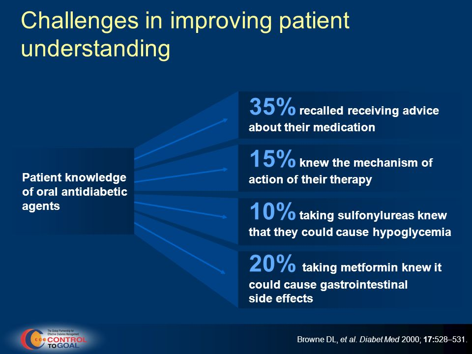 Challenges in improving patient understanding 35% recalled receiving advice about their medication 15% knew the mechanism of action of their therapy 1