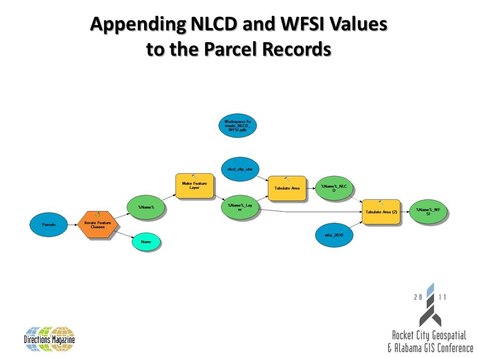 Appending NLCD and WFSI Values to the Parcel Records