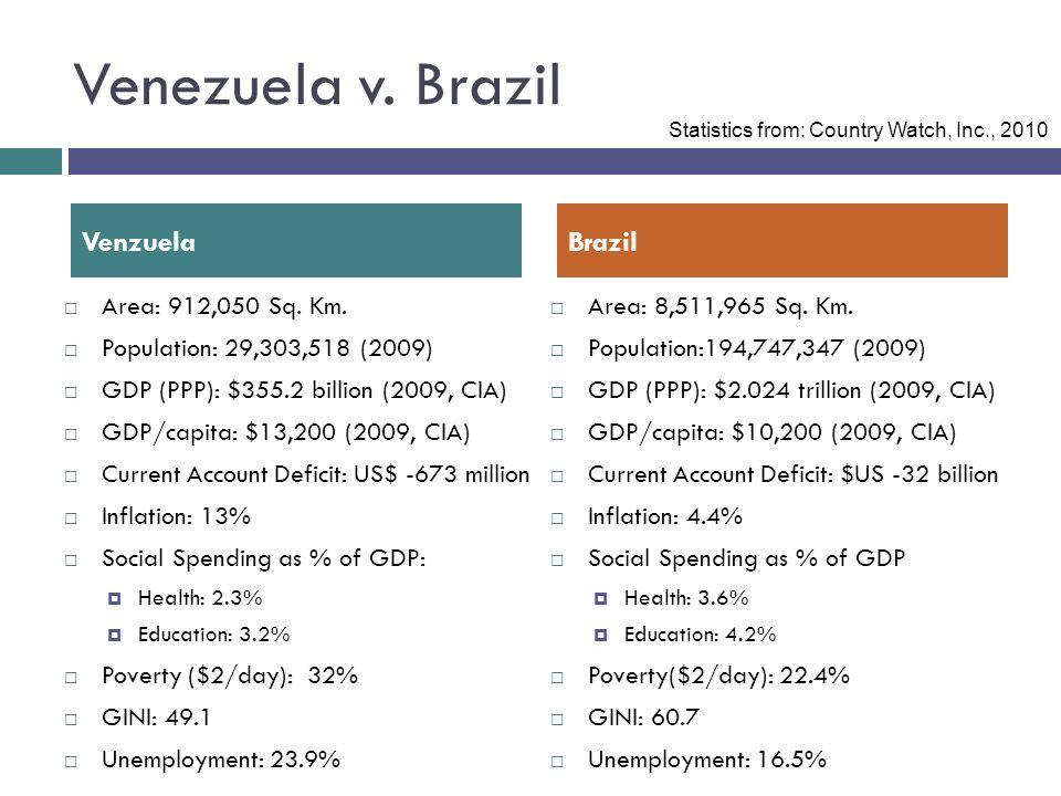 Venezuela v. Brazil Area: 912,050 Sq. Km.
