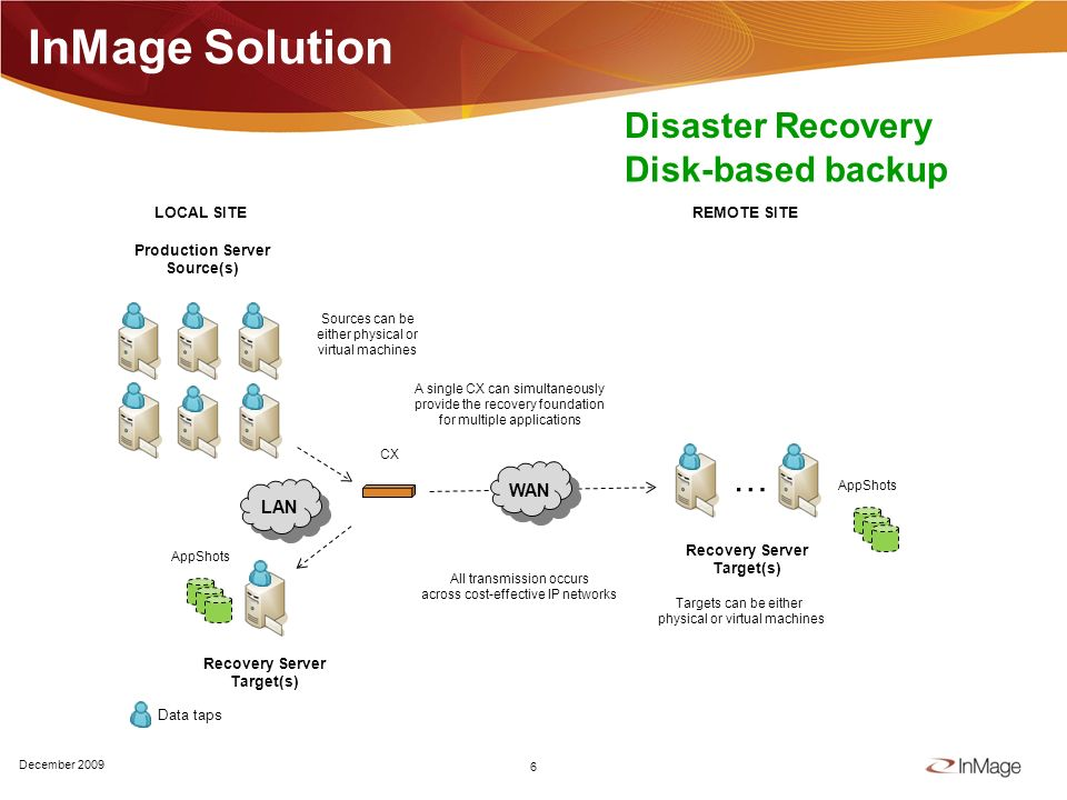 InMage Solution 6 December 2009 Production Server Source(s) LOCAL SITEREMOTE SITE … LAN CX Recovery Server Target(s) WAN All transmission occurs across cost-effective IP networks Targets can be either physical or virtual machines Sources can be either physical or virtual machines A single CX can simultaneously provide the recovery foundation for multiple applications AppShots Data taps Recovery Server Target(s) Disaster Recovery Disk-based backup
