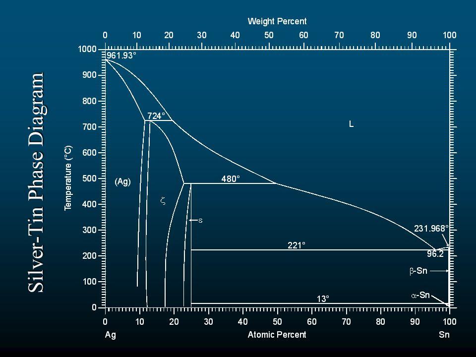 Silver-Tin Phase Diagram