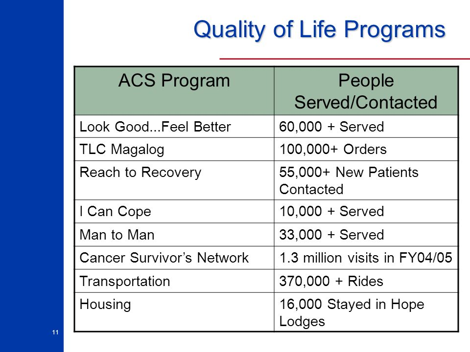 11 Quality of Life Programs ACS ProgramPeople Served/Contacted Look Good...Feel Better60,000 + Served TLC Magalog100,000+ Orders Reach to Recovery55,0