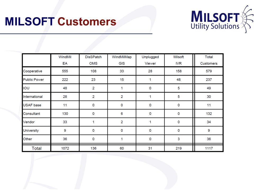 MILSOFT Interoperability MILSOFT is determined to integrate seamlessly with any and all third- party software applications that its customers use, even competing applications, so that customers get the maximum return on their investment in MILSOFTs solutions.