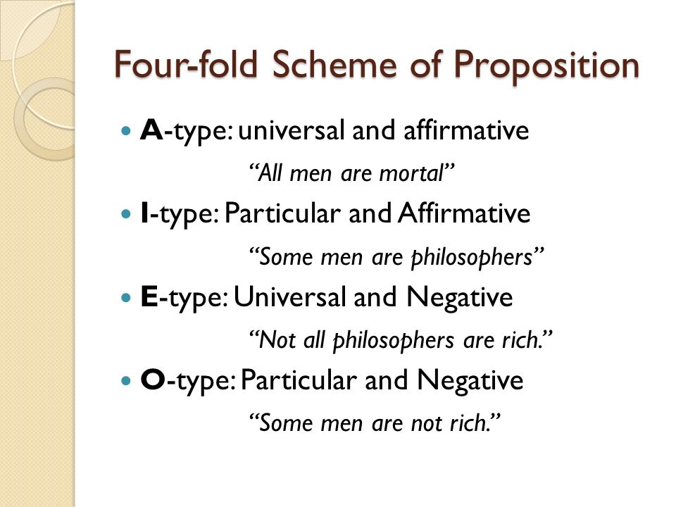 Four-fold Scheme of Proposition A-type: universal and affirmative All men are mortal I-type: Particular and Affirmative Some men are philosophers E-ty