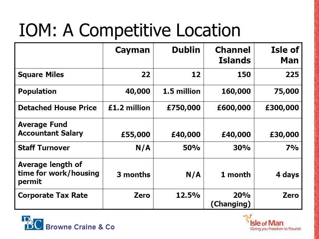 Browne Craine & Co IOM: A Competitive Location CaymanDublinChannel Islands Isle of Man Square Miles2212150225 Population40,0001.5 million160,00075,000