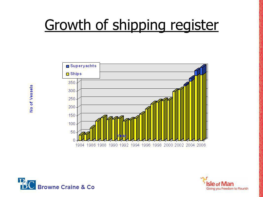 Browne Craine & Co Growth of shipping register