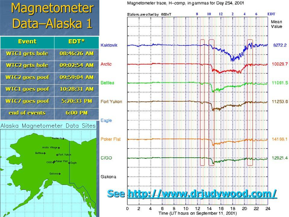 116 Magnetometer Data–Alaska 1 EventEDT* WTC1 gets hole 08:46:26 AM WTC2 gets hole 09:02:54 AM WTC2 goes poof 09:59:04 AM WTC1 goes poof 10:28:31 AM W