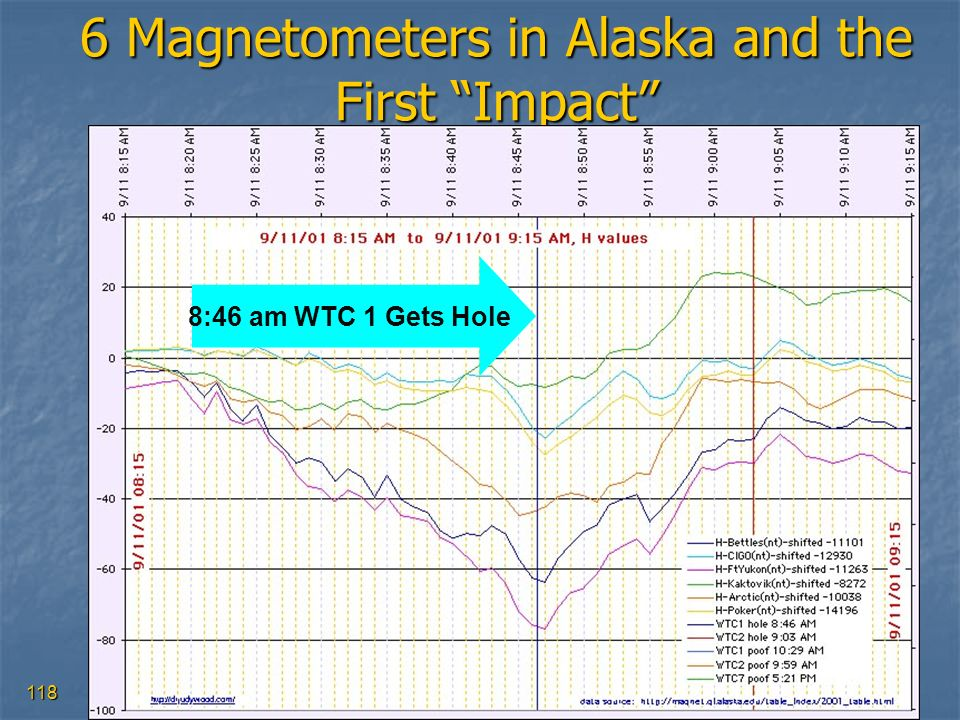 118 6 Magnetometers in Alaska and the First Impact 8:46 am WTC 1 Gets Hole
