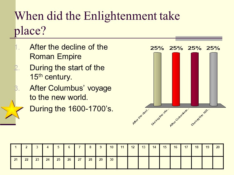 When did the Enlightenment take place? 1. After the decline of the Roman Empire 2. During the start of the 15 th century. 3. After Columbus voyage to