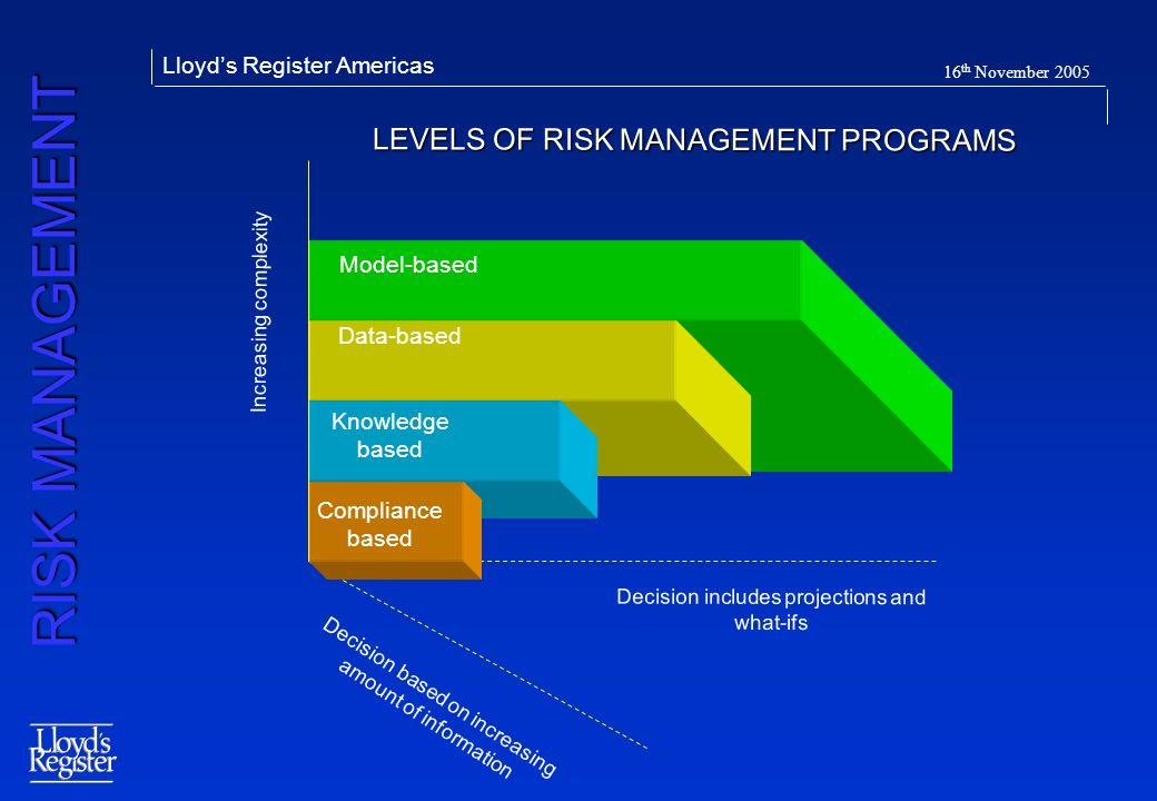 RISK MANAGEMENT Lloyds Register Americas 16 th November 2005 Model-based Data-based Knowledge based Compliance based Decision based on increasing amou