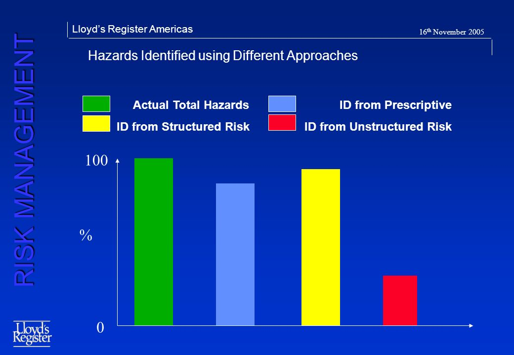 RISK MANAGEMENT Lloyds Register Americas 16 th November 2005 Hazards Identified using Different Approaches 0 100 % Actual Total HazardsID from Prescri