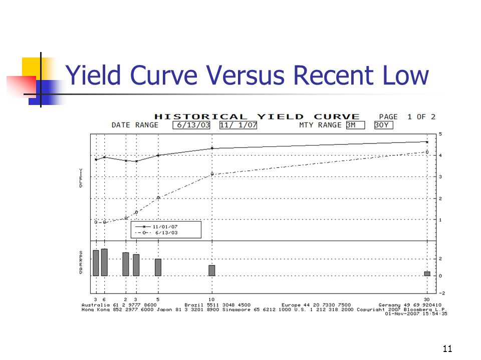 11 Yield Curve Versus Recent Low
