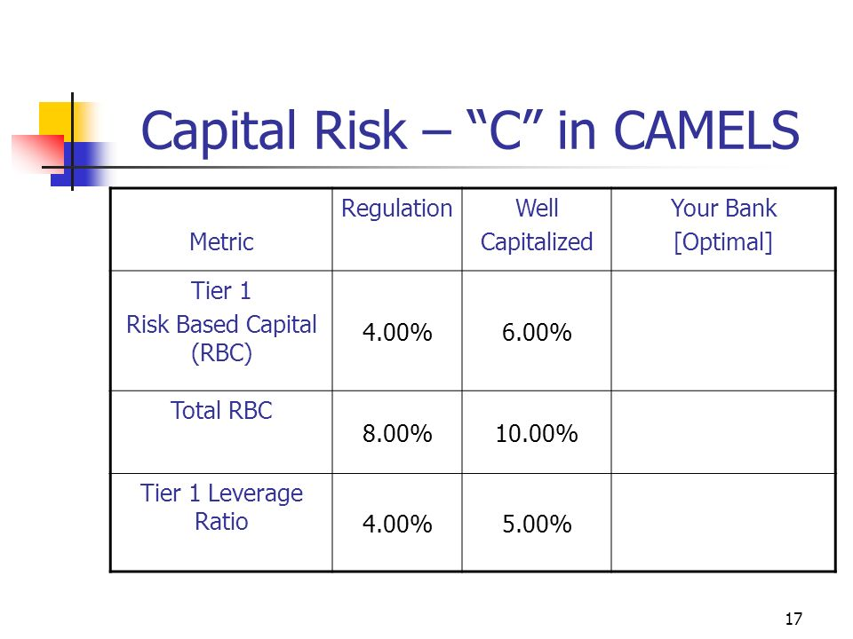 17 Capital Risk – C in CAMELS Metric RegulationWell Capitalized Your Bank [Optimal] Tier 1 Risk Based Capital (RBC) 4.00%6.00% Total RBC 8.00%10.00% Tier 1 Leverage Ratio 4.00%5.00%