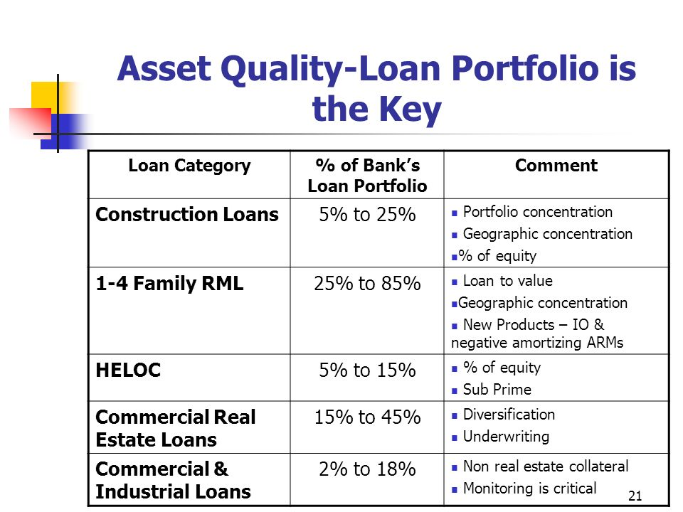 21 Asset Quality-Loan Portfolio is the Key Loan Category% of Banks Loan Portfolio Comment Construction Loans5% to 25% Portfolio concentration Geographic concentration % of equity 1-4 Family RML25% to 85% Loan to value Geographic concentration New Products – IO & negative amortizing ARMs HELOC5% to 15% % of equity Sub Prime Commercial Real Estate Loans 15% to 45% Diversification Underwriting Commercial & Industrial Loans 2% to 18% Non real estate collateral Monitoring is critical