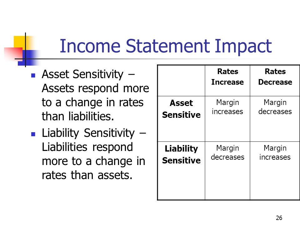 26 Income Statement Impact Rates Increase Rates Decrease Asset Sensitive Margin increases Margin decreases Liability Sensitive Margin decreases Margin increases Asset Sensitivity – Assets respond more to a change in rates than liabilities.