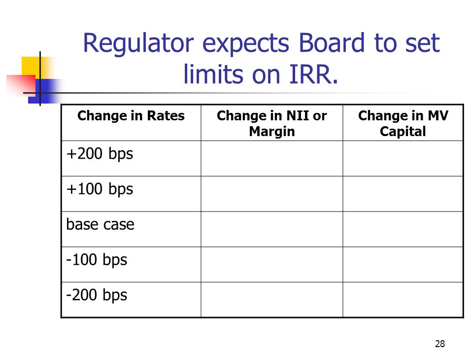 28 Regulator expects Board to set limits on IRR.