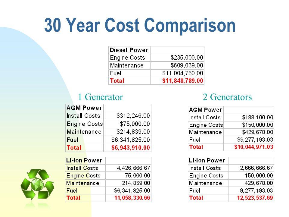 30 Year Cost Comparison 1 Generator2 Generators