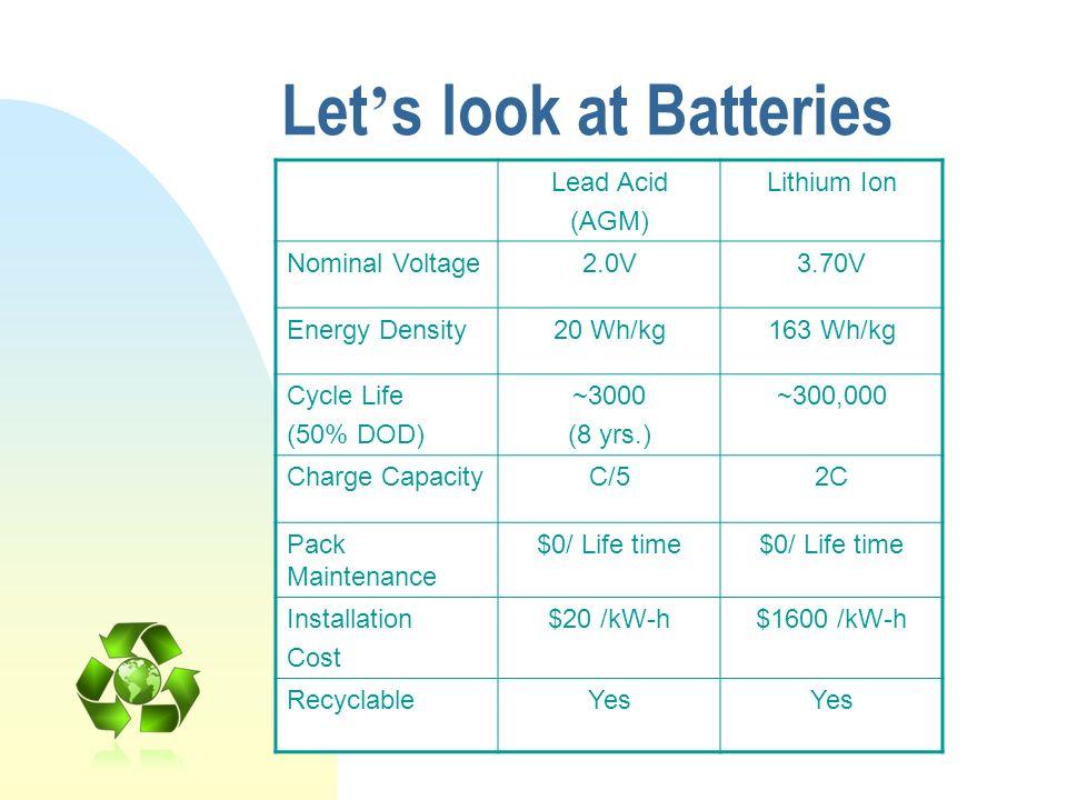 Let s look at Batteries Lead Acid (AGM) Lithium Ion Nominal Voltage2.0V3.70V Energy Density20 Wh/kg163 Wh/kg Cycle Life (50% DOD) ~3000 (8 yrs.) ~300,