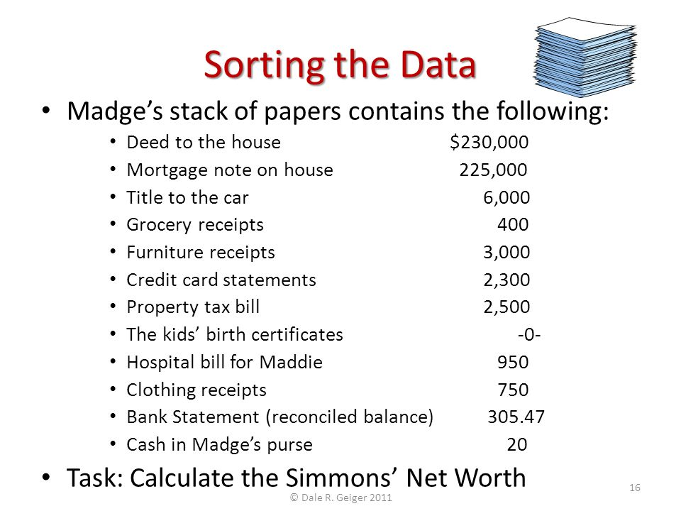 Sorting the Data Madges stack of papers contains the following: Deed to the house$230,000 Mortgage note on house 225,000 Title to the car 6,000 Grocery receipts 400 Furniture receipts 3,000 Credit card statements 2,300 Property tax bill 2,500 The kids birth certificates-0- Hospital bill for Maddie 950 Clothing receipts 750 Bank Statement (reconciled balance) 305.47 Cash in Madges purse 20 Task: Calculate the Simmons Net Worth © Dale R.
