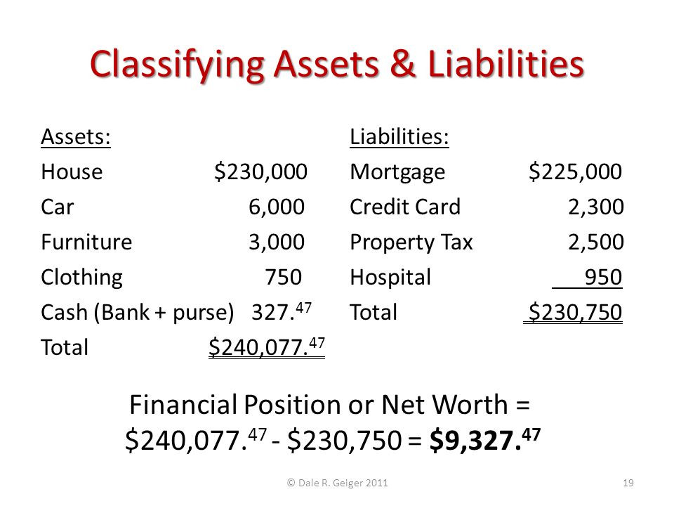 Classifying Assets & Liabilities Assets: House $230,000 Car 6,000 Furniture 3,000 Clothing 750 Cash (Bank + purse) 327.