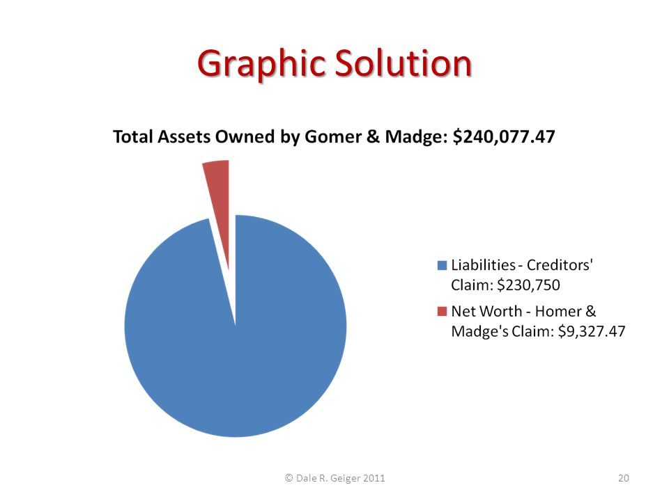 Graphic Solution © Dale R. Geiger 201120