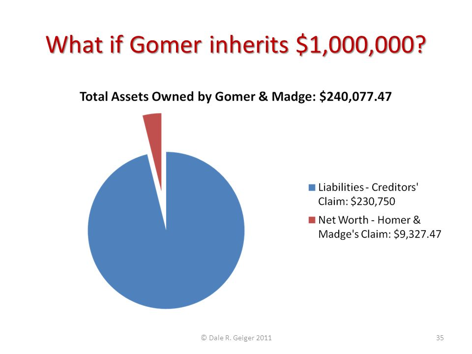 What if Gomer inherits $1,000,000? © Dale R. Geiger 201135