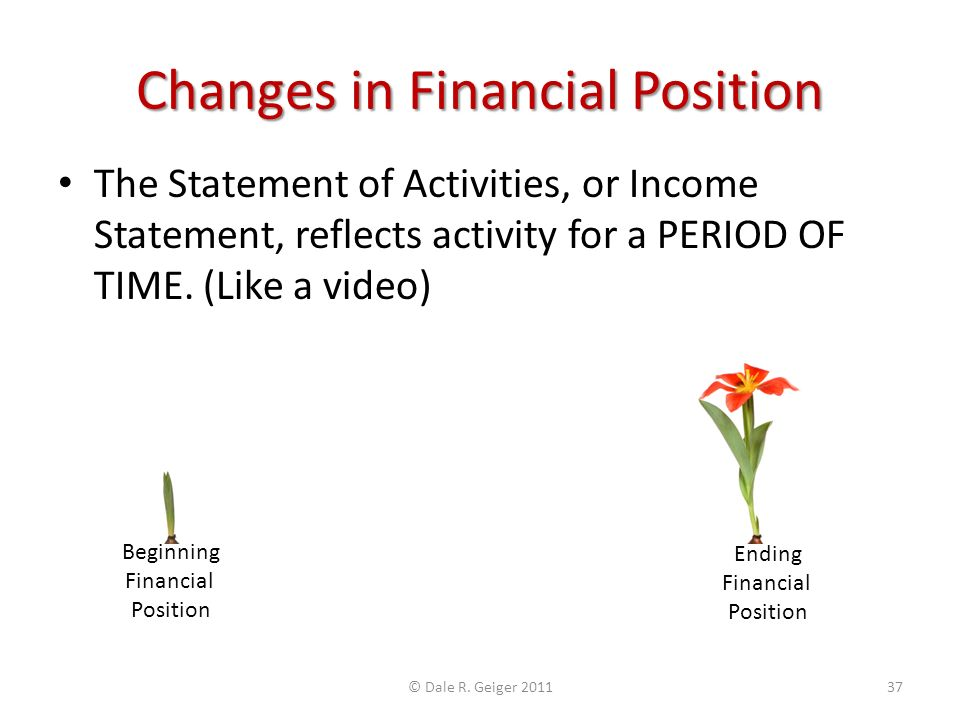 Changes in Financial Position The Statement of Activities, or Income Statement, reflects activity for a PERIOD OF TIME. (Like a video) Beginning Finan