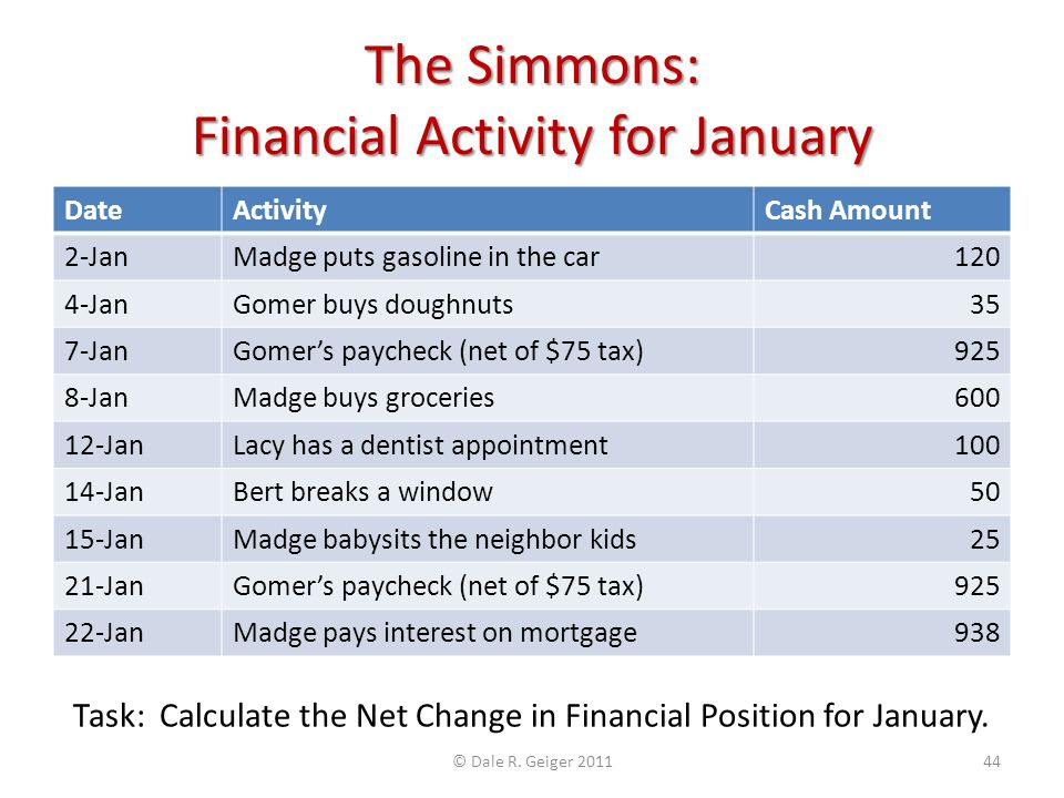 The Simmons: Financial Activity for January DateActivityCash Amount 2-JanMadge puts gasoline in the car120 4-JanGomer buys doughnuts35 7-JanGomers paycheck (net of $75 tax)925 8-JanMadge buys groceries600 12-JanLacy has a dentist appointment100 14-JanBert breaks a window50 15-JanMadge babysits the neighbor kids25 21-JanGomers paycheck (net of $75 tax)925 22-JanMadge pays interest on mortgage938 Task: Calculate the Net Change in Financial Position for January.