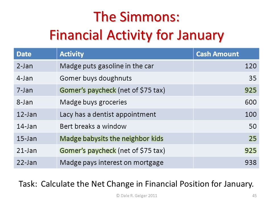 The Simmons: Financial Activity for January DateActivityCash Amount 2-JanMadge puts gasoline in the car120 4-JanGomer buys doughnuts35 7-Jan 8-JanMadg