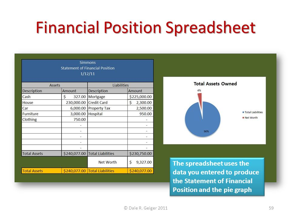 Financial Position Spreadsheet The spreadsheet uses the data you entered to produce the Statement of Financial Position and the pie graph © Dale R. Ge
