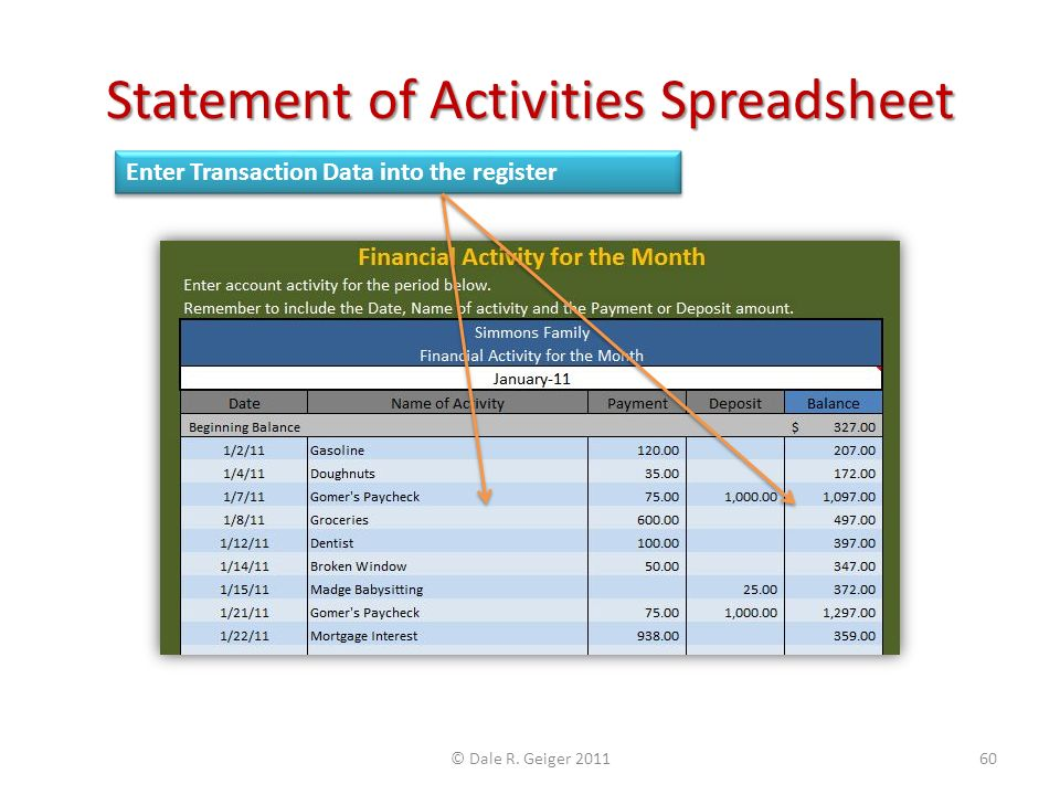 Statement of Activities Spreadsheet Enter Transaction Data into the register © Dale R. Geiger 201160