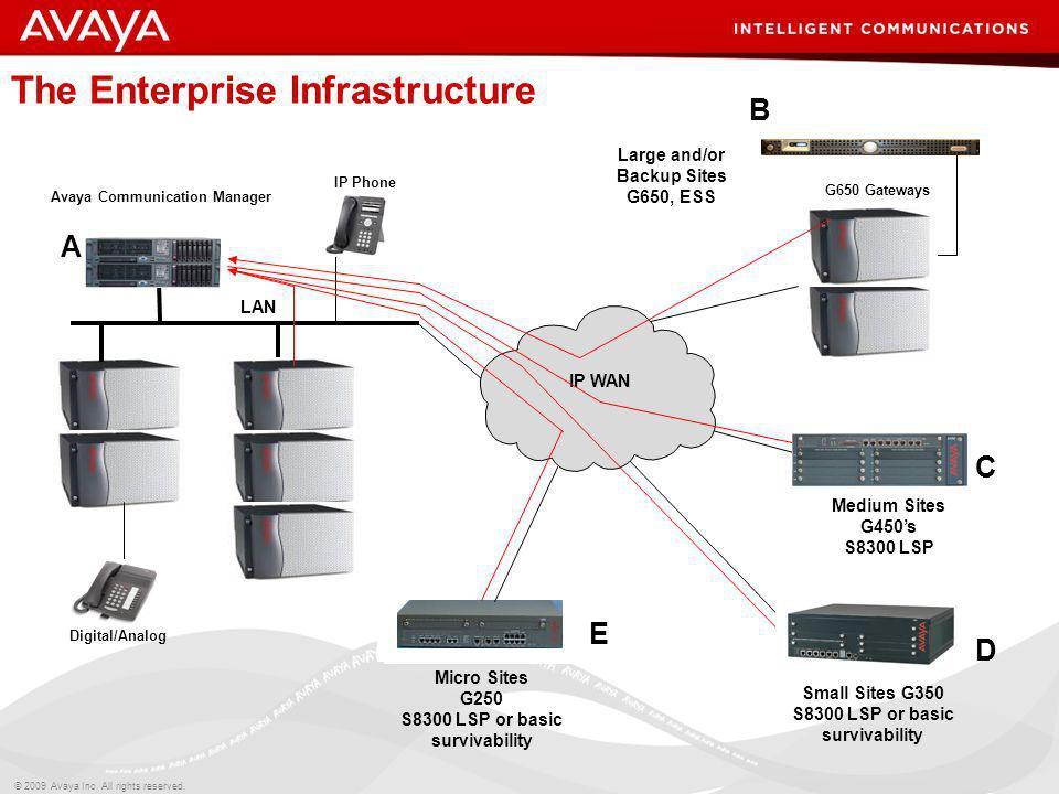 © 2009 Avaya Inc. All rights reserved. LAN Avaya Communication Manager G650 Gateways Digital/Analog IP Phone IP WAN A E B D C The Enterprise Infrastru