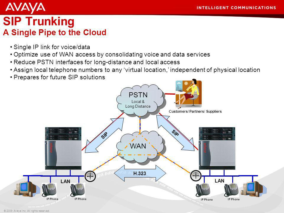 © 2009 Avaya Inc. All rights reserved. SIP Trunking A Single Pipe to the Cloud WAN PSTN Local & Long Distance PSTN Local & Long Distance H.323 SIP Cus