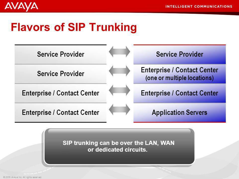 © 2009 Avaya Inc. All rights reserved. Flavors of SIP Trunking Service Provider Enterprise / Contact Center (one or multiple locations) Enterprise / C