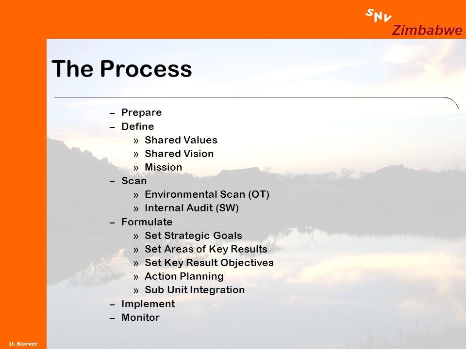 D. Korver The Process –Prepare –Define »Shared Values »Shared Vision »Mission –Scan »Environmental Scan (OT) »Internal Audit (SW) –Formulate »Set Stra