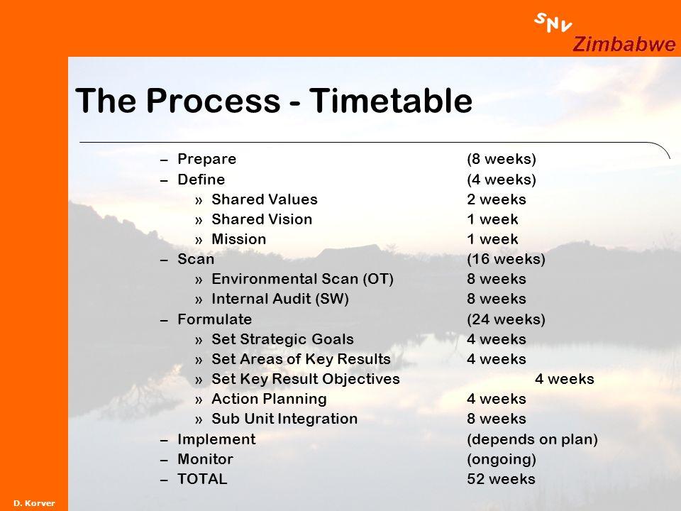 D. Korver The Process - Timetable –Prepare(8 weeks) –Define(4 weeks) »Shared Values2 weeks »Shared Vision1 week »Mission1 week –Scan(16 weeks) »Enviro