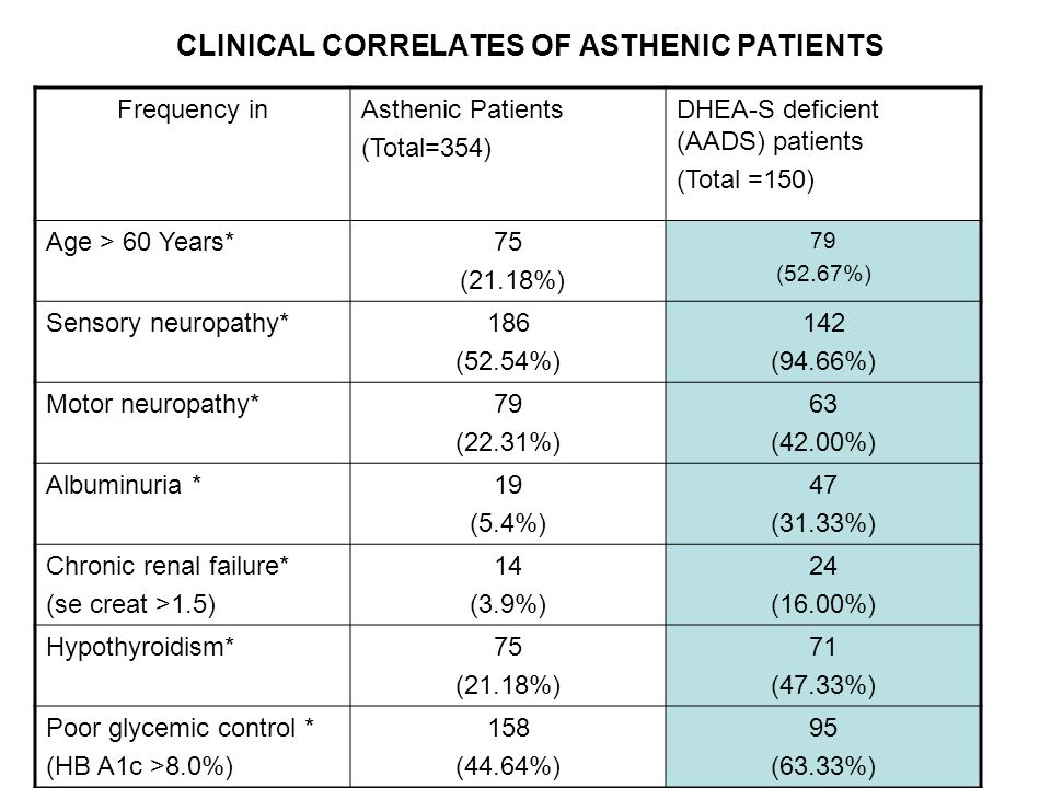 CLINICAL CORRELATES OF ASTHENIC PATIENTS Frequency inAsthenic Patients (Total=354) DHEA-S deficient (AADS) patients (Total =150) Age > 60 Years*75 (21.18%) 79 (52.67%) Sensory neuropathy*186 (52.54%) 142 (94.66%) Motor neuropathy*79 (22.31%) 63 (42.00%) Albuminuria *19 (5.4%) 47 (31.33%) Chronic renal failure* (se creat >1.5) 14 (3.9%) 24 (16.00%) Hypothyroidism*75 (21.18%) 71 (47.33%) Poor glycemic control * (HB A1c >8.0%) 158 (44.64%) 95 (63.33%)