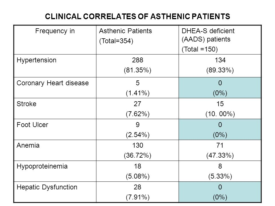 CLINICAL CORRELATES OF ASTHENIC PATIENTS Frequency inAsthenic Patients (Total=354) DHEA-S deficient (AADS) patients (Total =150) Hypertension288 (81.35%) 134 (89.33%) Coronary Heart disease5 (1.41%) 0 (0%) Stroke27 (7.62%) 15 (10.