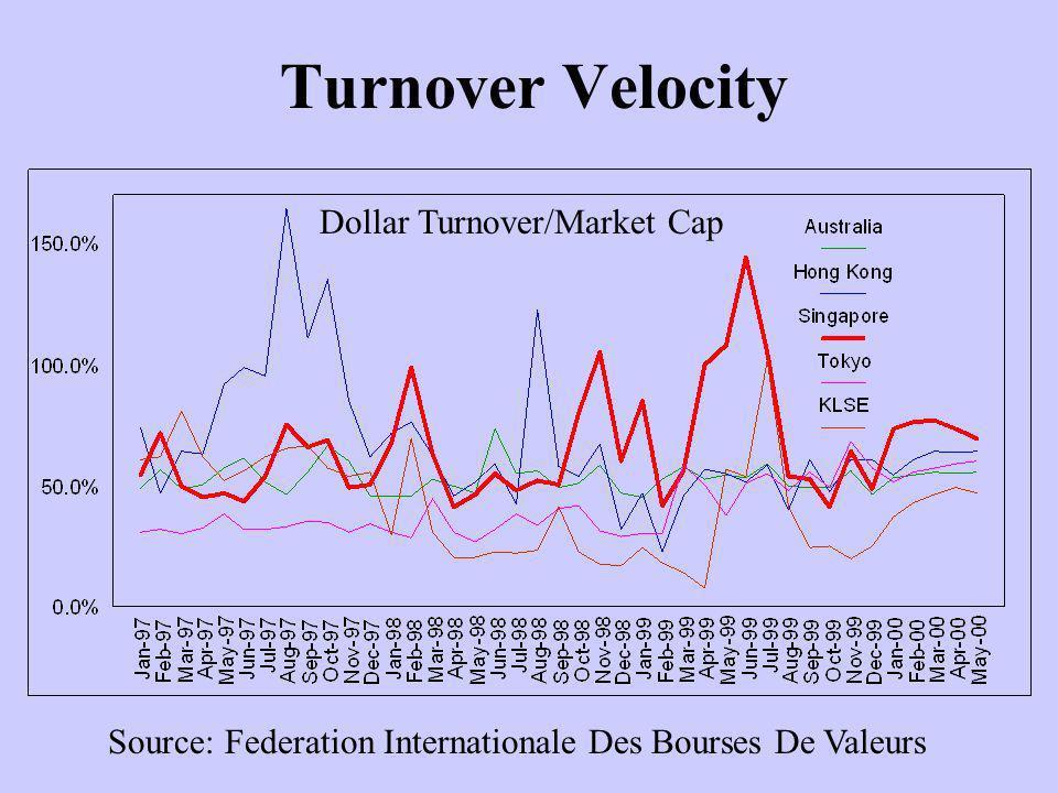 Turnover Velocity Source: Federation Internationale Des Bourses De Valeurs Dollar Turnover/Market Cap