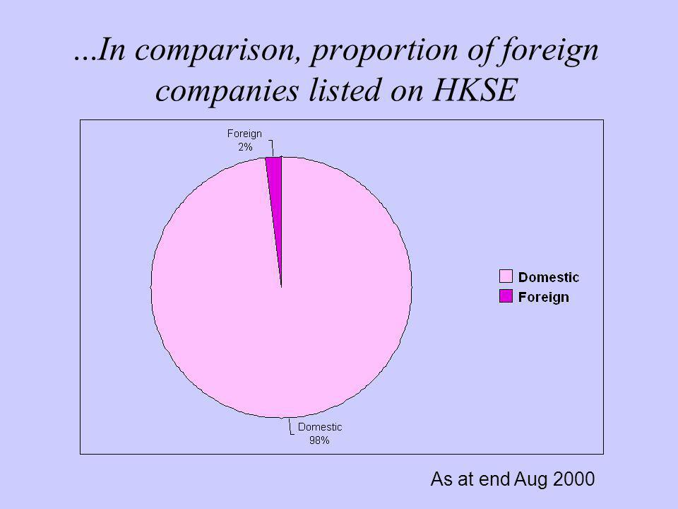 ...In comparison, proportion of foreign companies listed on HKSE As at end Aug 2000
