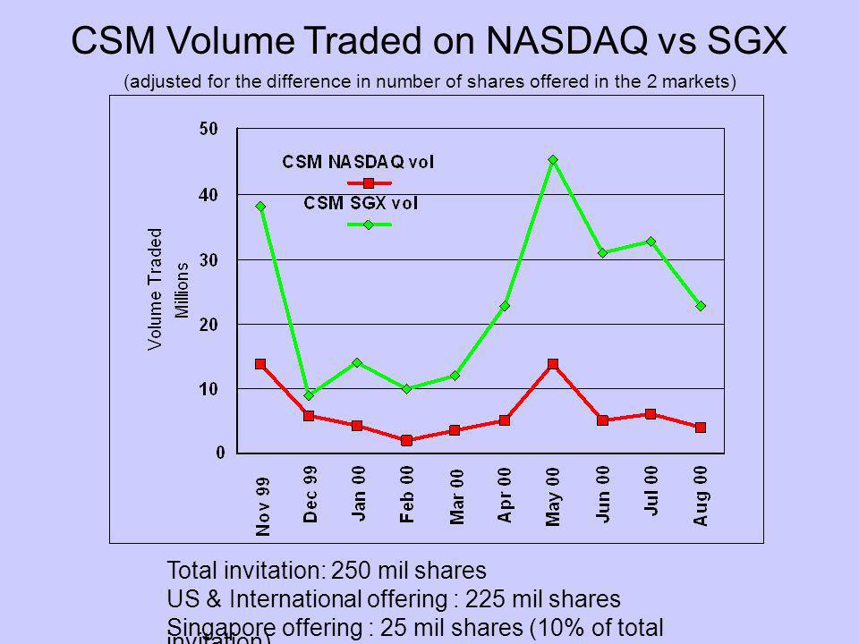 CSM Volume Traded on NASDAQ vs SGX (adjusted for the difference in number of shares offered in the 2 markets) Total invitation: 250 mil shares US & International offering : 225 mil shares Singapore offering : 25 mil shares (10% of total invitation)