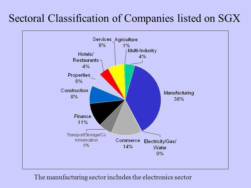 Sectoral Classification of Companies listed on SGX The manufacturing sector includes the electronics sector