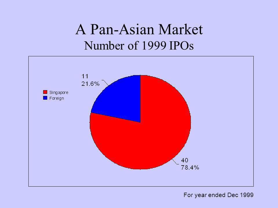 A Pan-Asian Market Number of 1999 IPOs For year ended Dec 1999
