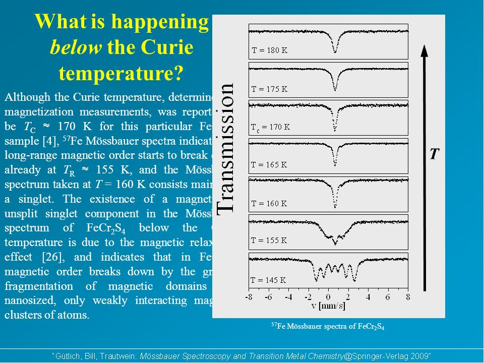 Why does long-range magnetic order break down already below the Curie temperature.