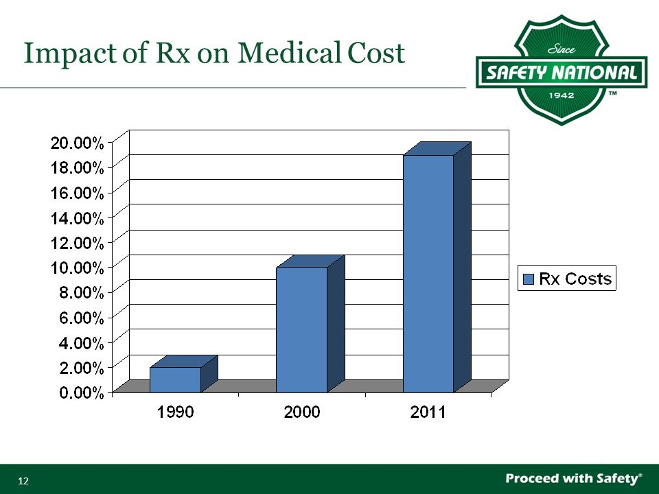 12 Impact of Rx on Medical Cost