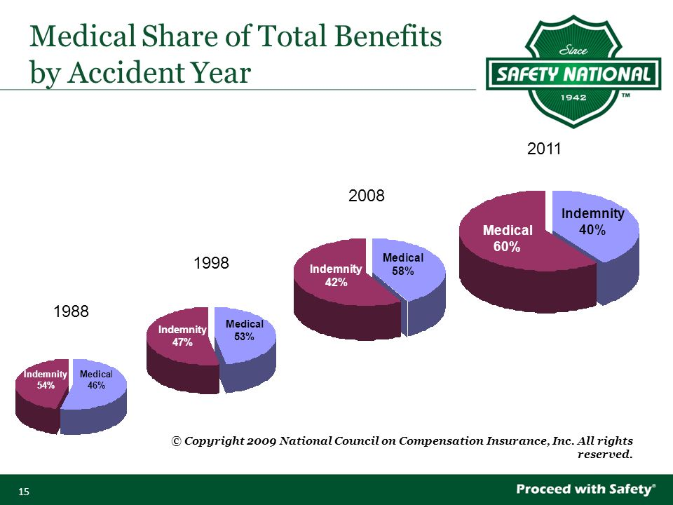 15 Medical Share of Total Benefits by Accident Year © Copyright 2009 National Council on Compensation Insurance, Inc.