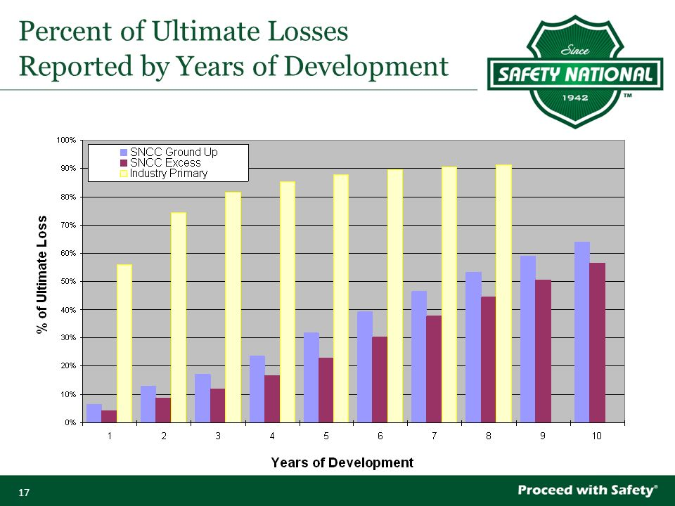 17 Percent of Ultimate Losses Reported by Years of Development