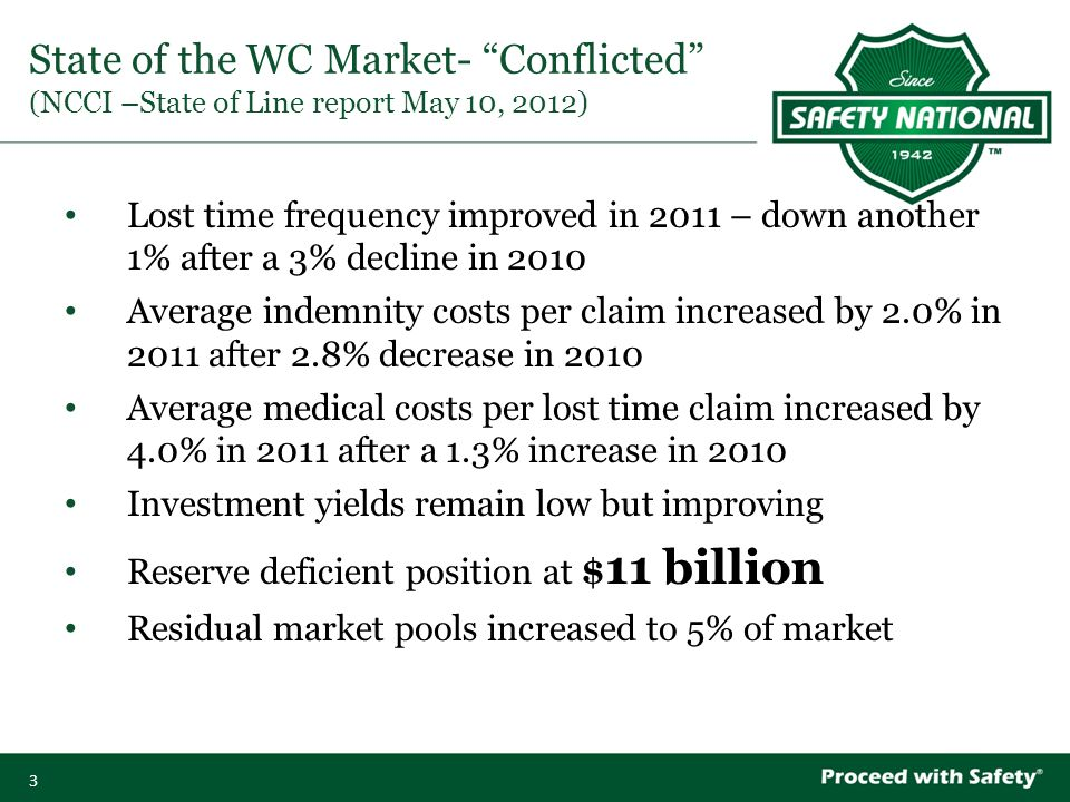 3 State of the WC Market- Conflicted (NCCI –State of Line report May 10, 2012) Lost time frequency improved in 2011 – down another 1% after a 3% decline in 2010 Average indemnity costs per claim increased by 2.0% in 2011 after 2.8% decrease in 2010 Average medical costs per lost time claim increased by 4.0% in 2011 after a 1.3% increase in 2010 Investment yields remain low but improving Reserve deficient position at $ 11 billion Residual market pools increased to 5% of market