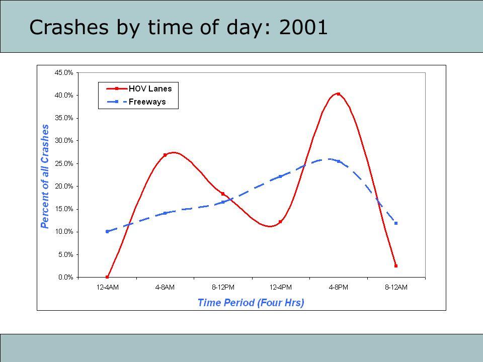 HOV Crashes 2001
