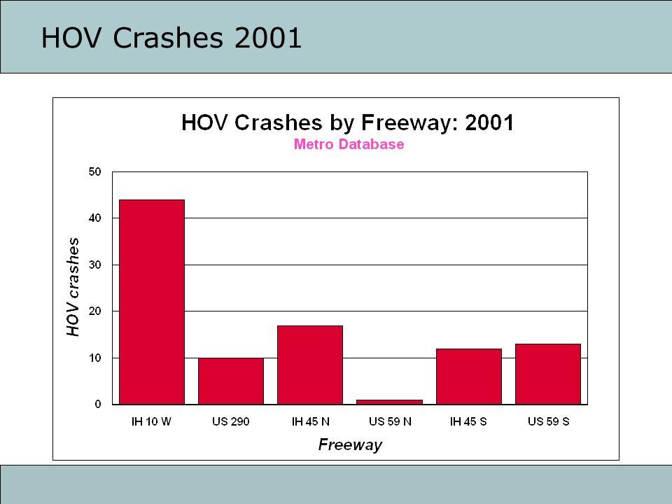 Crashes on HOV segments